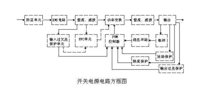 二, 输入电路的原理及常见电路:       1,ac输入整流滤波电路原理